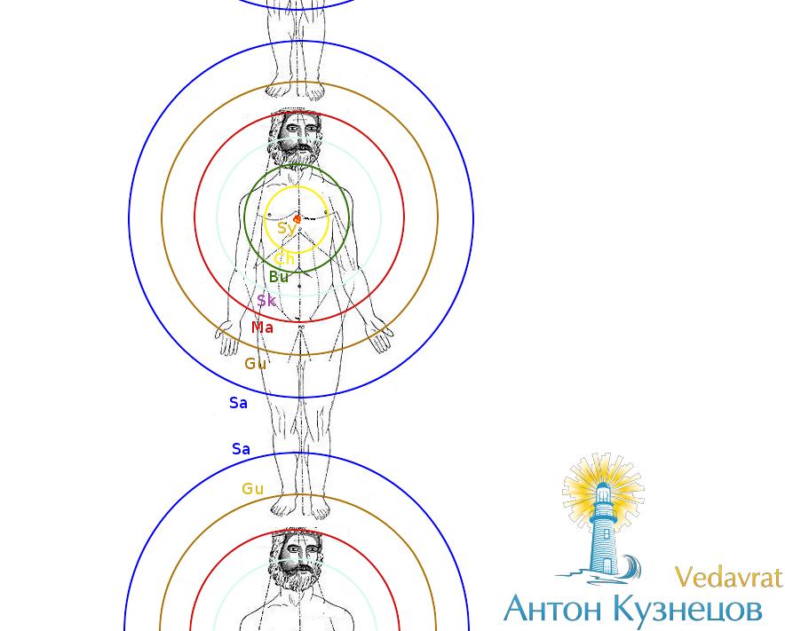 'Школа Ведаврата': Ведическая астрология — вебинары «Раши, <small>сочетания с Грахами в карте рождения»</small>